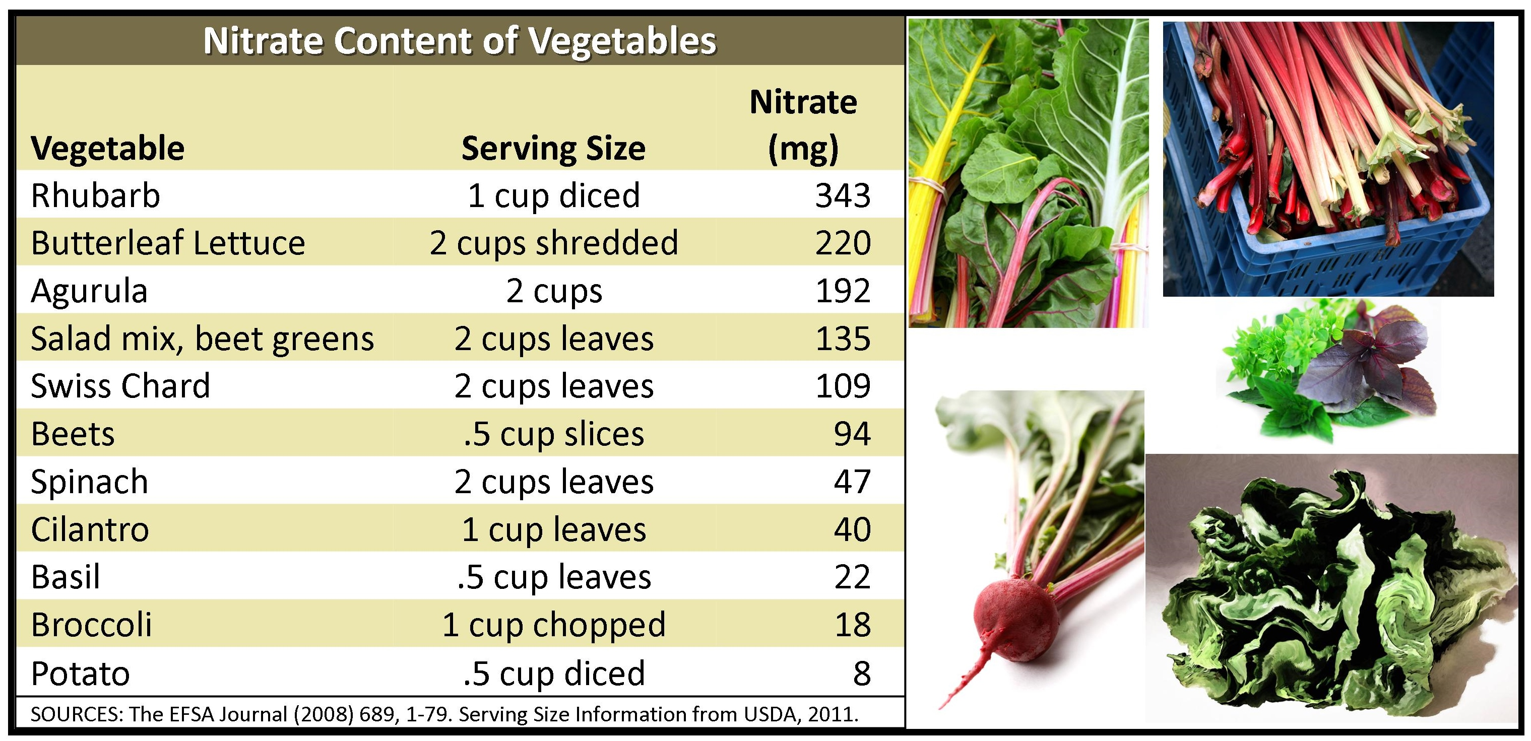 nitrate in beets2