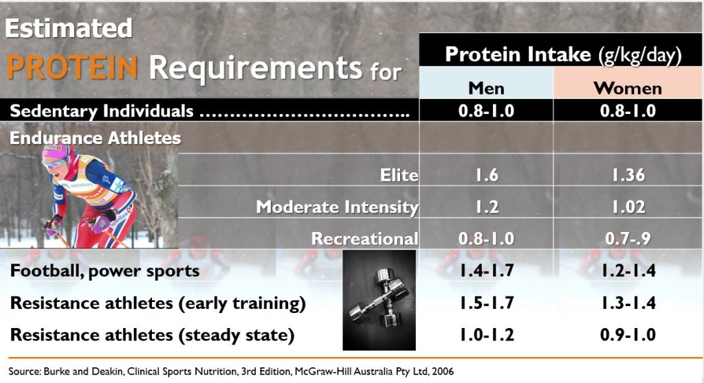 Estimated Protein Requirements Burke