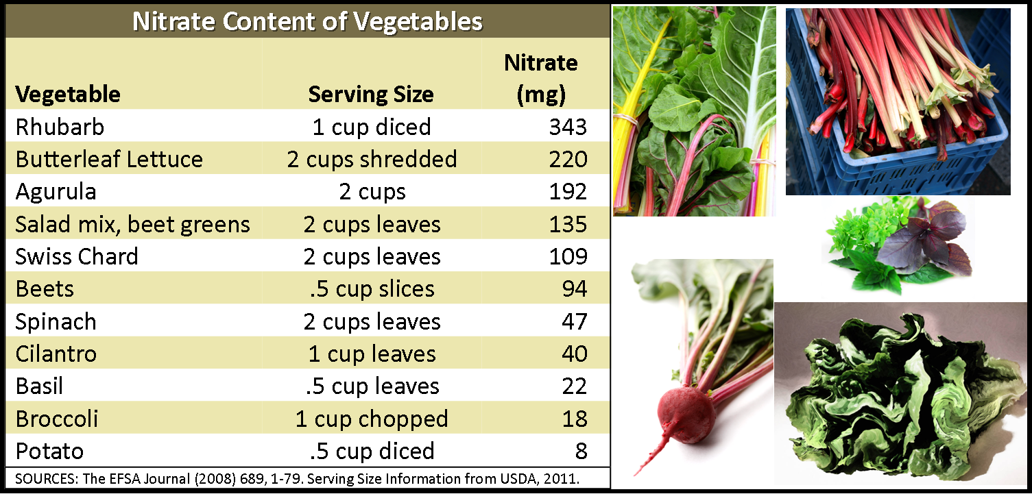 vegetables high in nitric oxide
