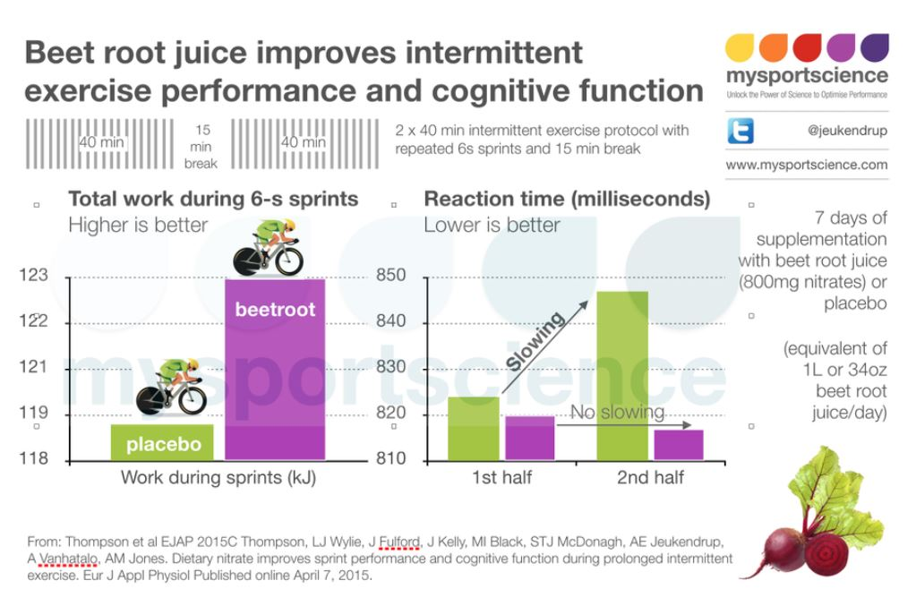beet juice cognitive function jeukendrup