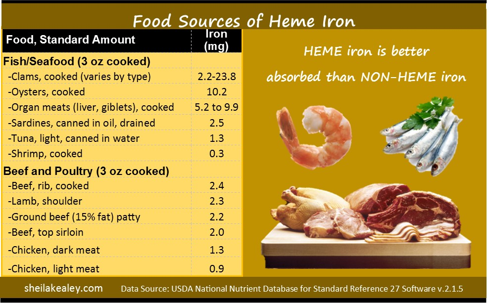 What Foods Are Good Sources Of Iron? - Sheila Kealey