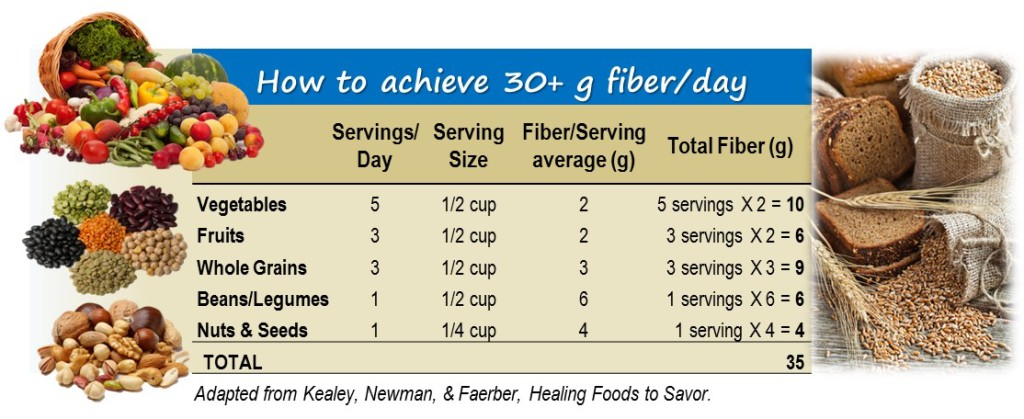 how much fiber NEW