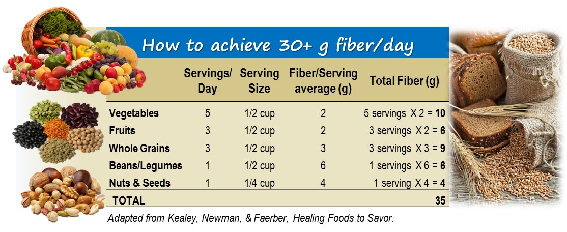 Hypertension diet plans