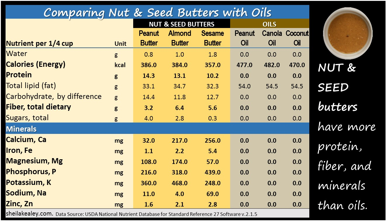 nut and seed butters vs oils2