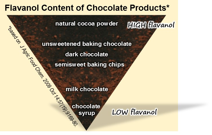 Flavanol Content Of Chocolate Products2