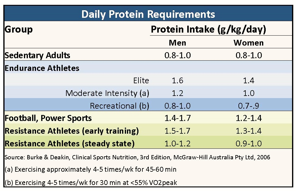How Much Protein Do You Need? - Sheila Kealey